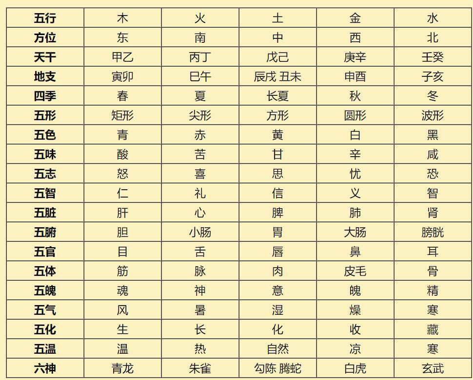 中医五行学说(三)