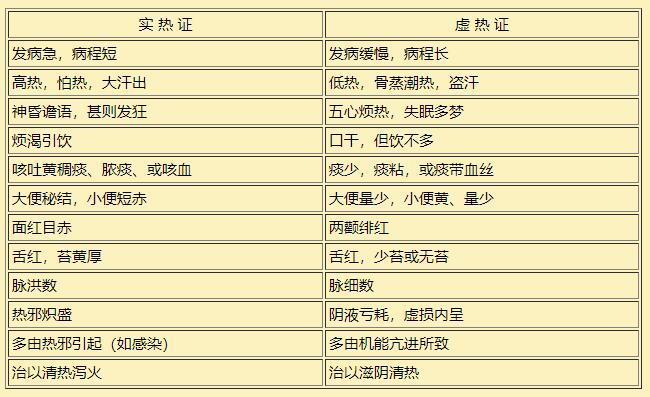 中医八纲辨证(四)