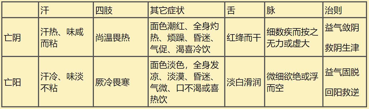 中医八纲辨证(七)