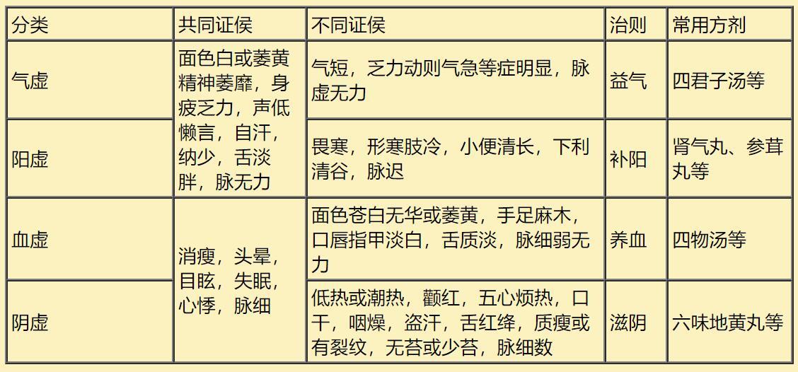 中医八纲辨证(六)