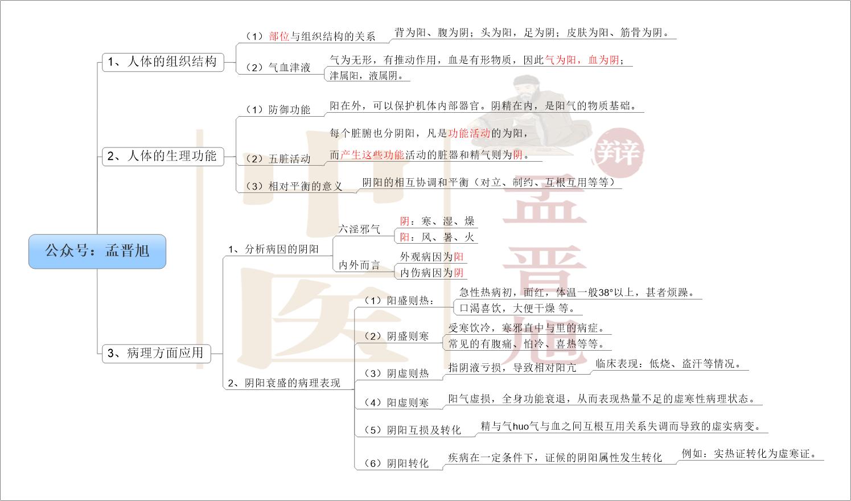 中医阴阳学说(下)